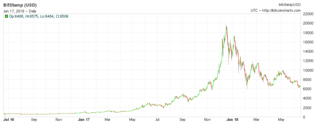 Bitcoin long-term chart