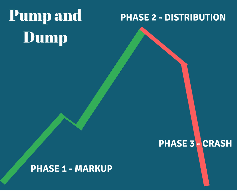 Pump and Dump Phases