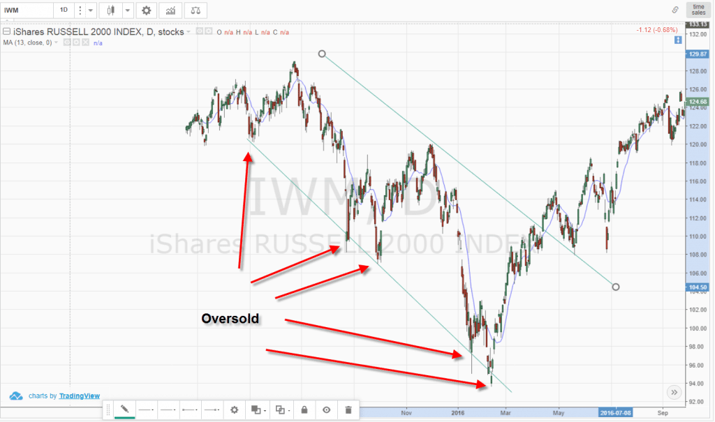 Russell 2000 Oversold - Trend Lines