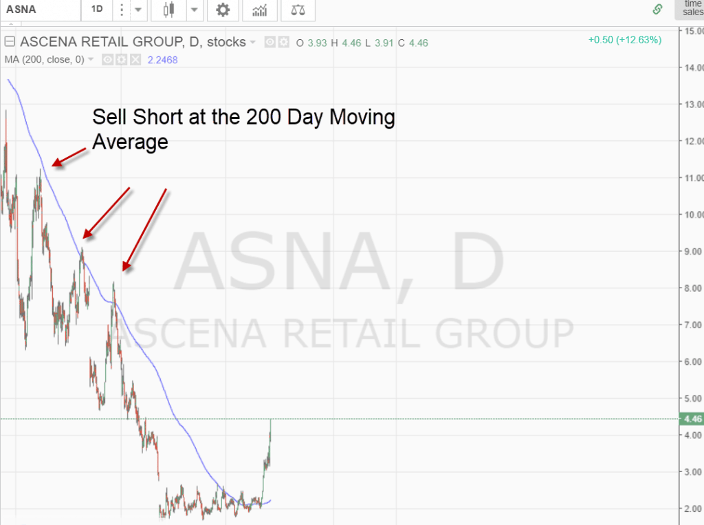 Short Selling Daily Charts