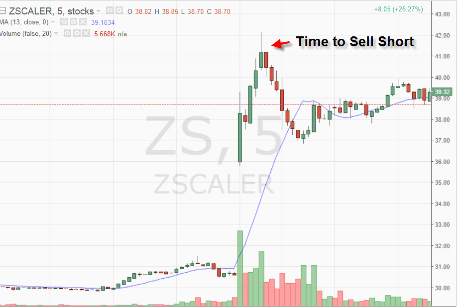 Short Selling Example 2