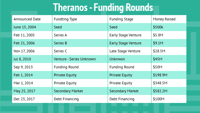 Theranos Funding Rounds