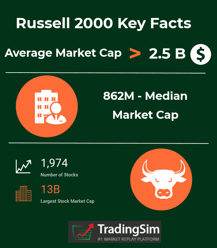 Russell 2000 Key Facts