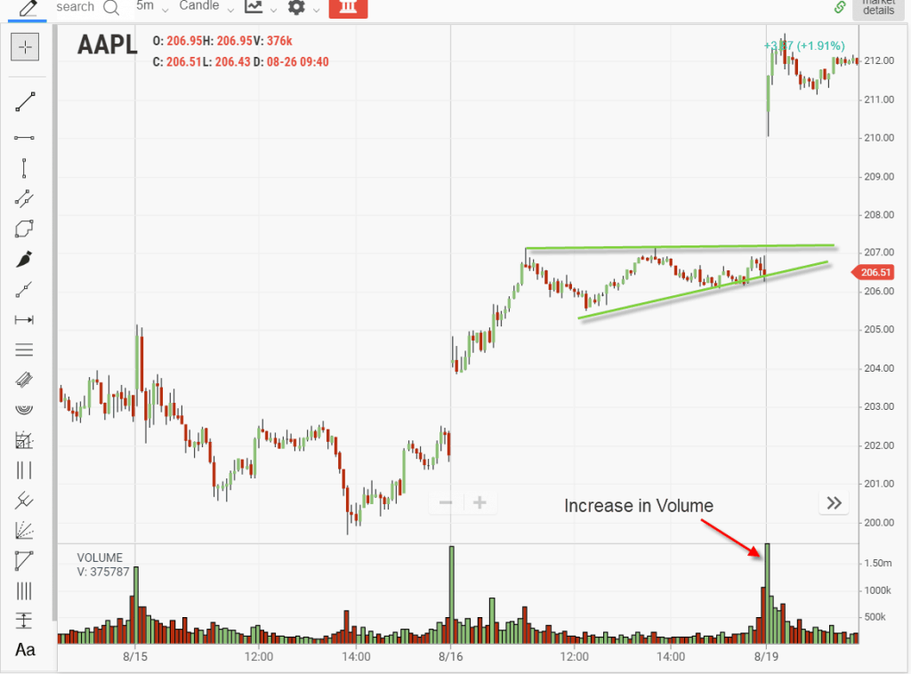 Increase in Volume on Breakout