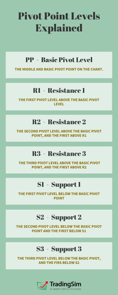 Pivot Point Levels ExplainedBasic Pivot Level (PP) – This is the middle and basic pivot point on the chart.Resistance 1 (R1) – This is the first pivot level above the basic pivot level.Resistance 2 (R2) – This is the second pivot level above the basic pivot point, and the first above R1.Resistance 3 (R3) – This is the third pivot level above the basic pivot point, and the first above R2.Support 1 (S1) – This is the first pivot level below the basic pivot point.Support 2 (S2) – This is the second pivot level below the basic pivot point and the first below S1.Support 3 (S3) – This is the third pivot level below the basic pivot, and the firs below S2