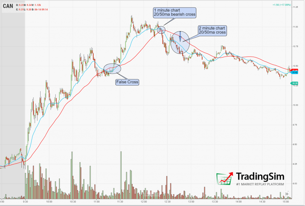 CAN backside short confirmation using moving averages