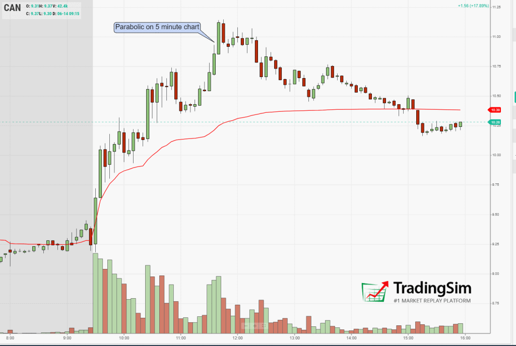 CAN 5-minute parabolic candles signal backside short approaching
