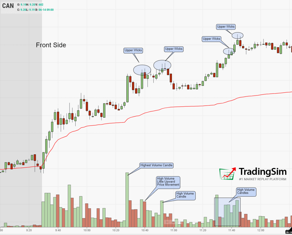 CAN Frontside price action analysis