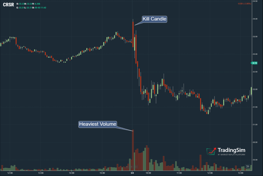 Opening Bell Kill Candle