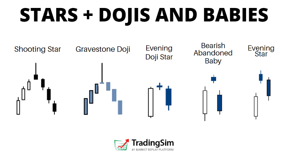 Stars, dojis, and babies candlestick patterns