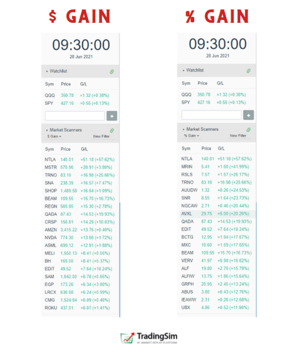 $Gain and %Gain day trading scans