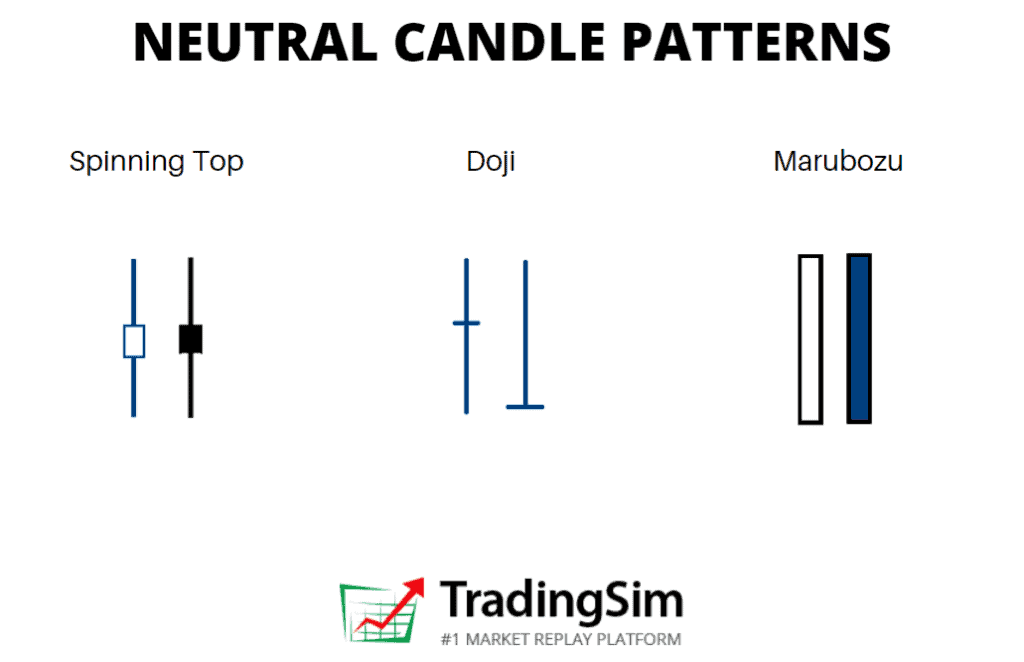 Indecision candle patterns