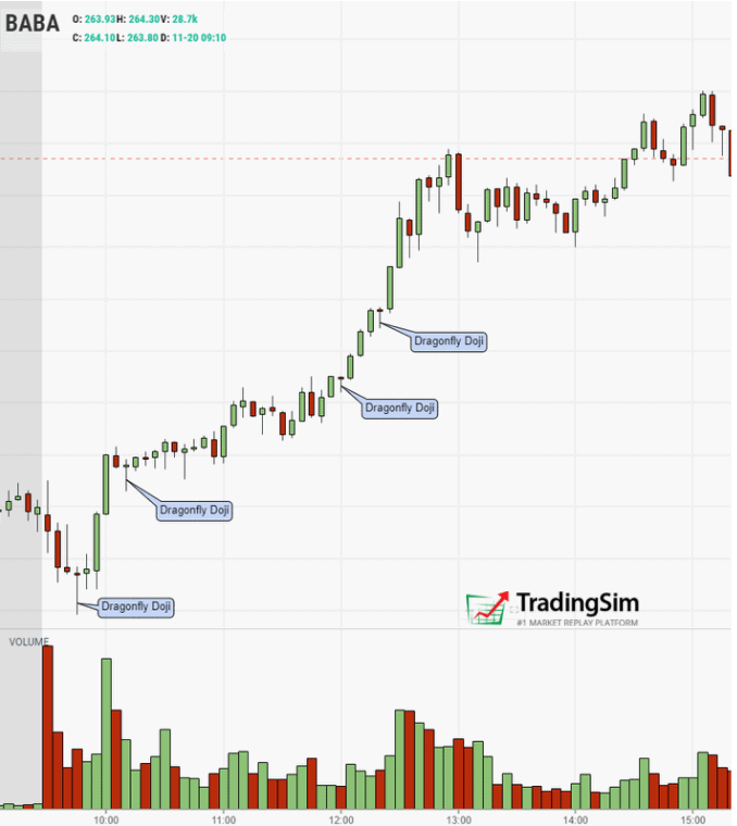 BABA Dragonfly Doji Candlestick Pattern example