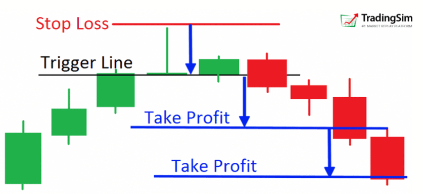 Doji trade example with Profit Targets