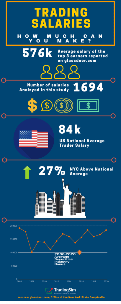 Day Trading Salary Infographic