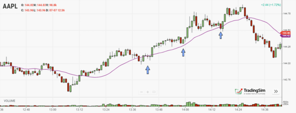 Simple Moving Average - Perfect Example