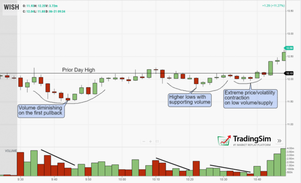 WISH intraday volatility contraction pattern