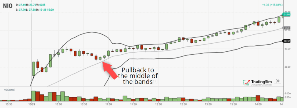 Middle of the bands pullback