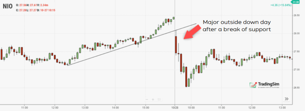 Outside down day price action