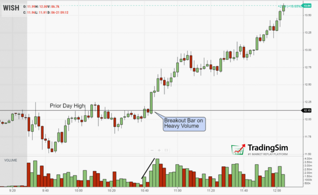 WISH VCP breakout