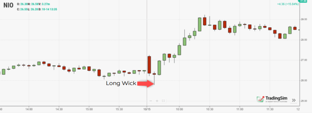 Long wick price action trading example 2
