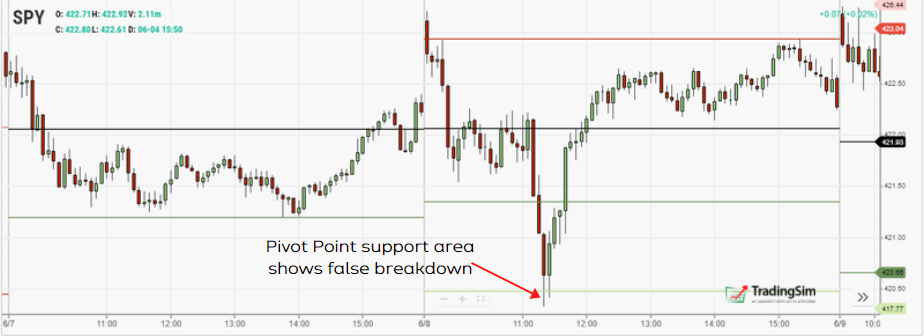 Using pivot points to help with price action trading strategies