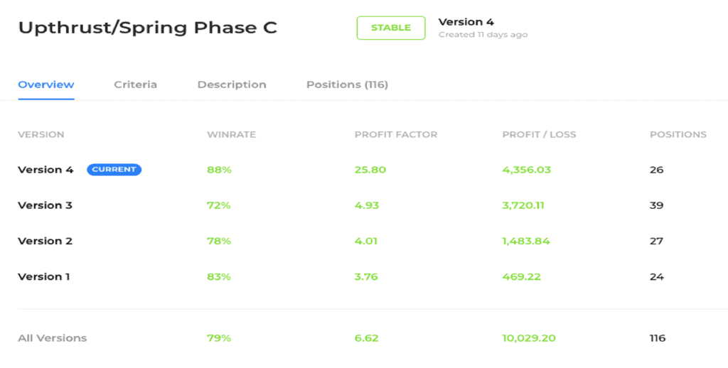 Testing strategy win rate through analytics