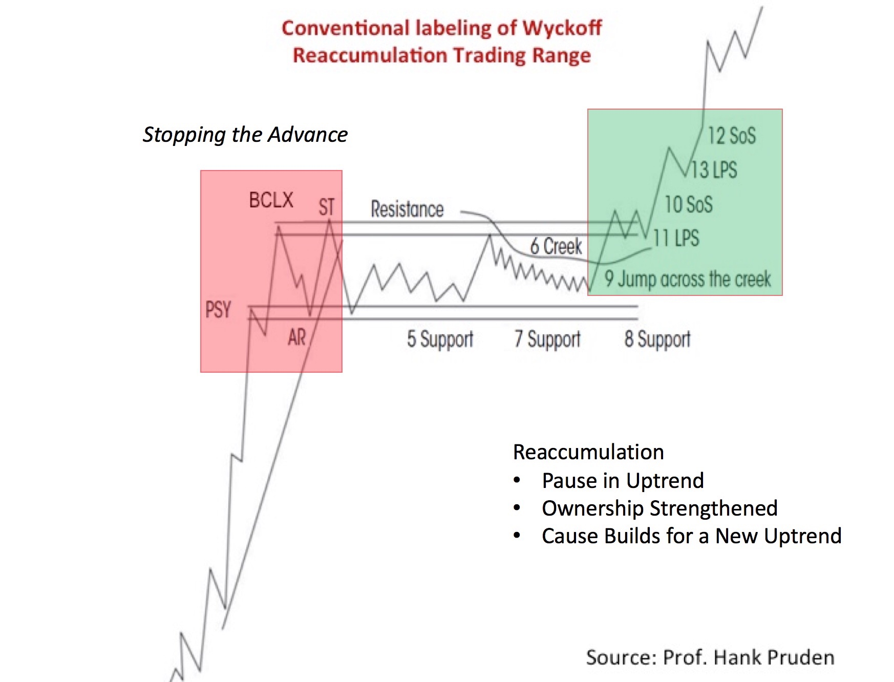 Wyckoff Schemactic - Great for Small Account Strategy