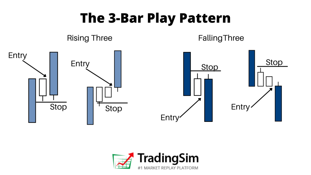 The 3 Bar Play entry and stop