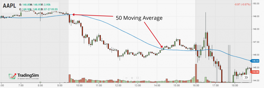 50 Moving Average Intraday