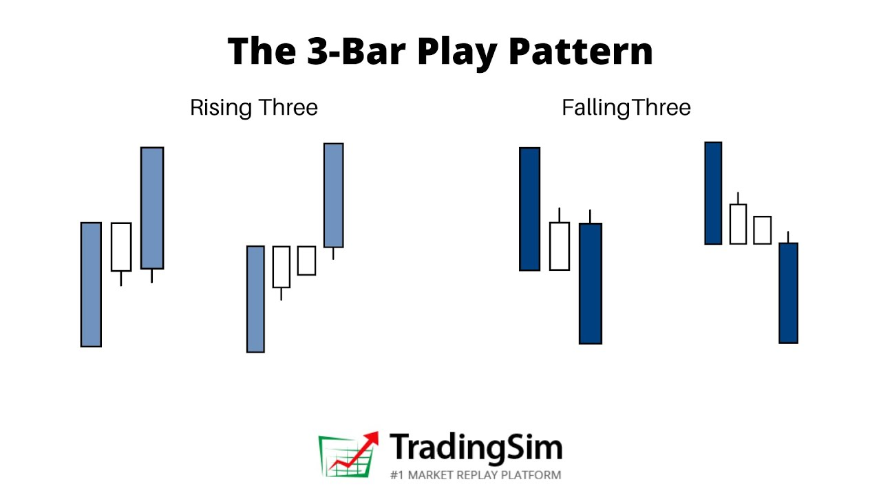 The 3 Bar Play Pattern