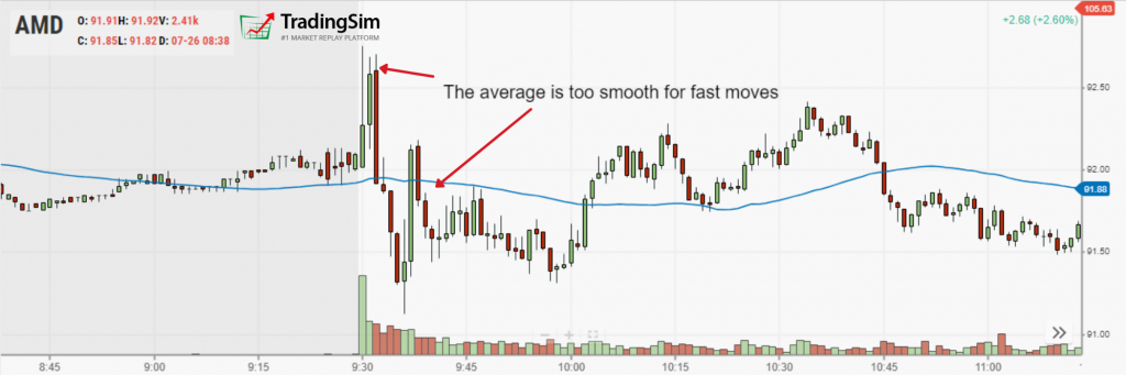 50-period moving average and volatility