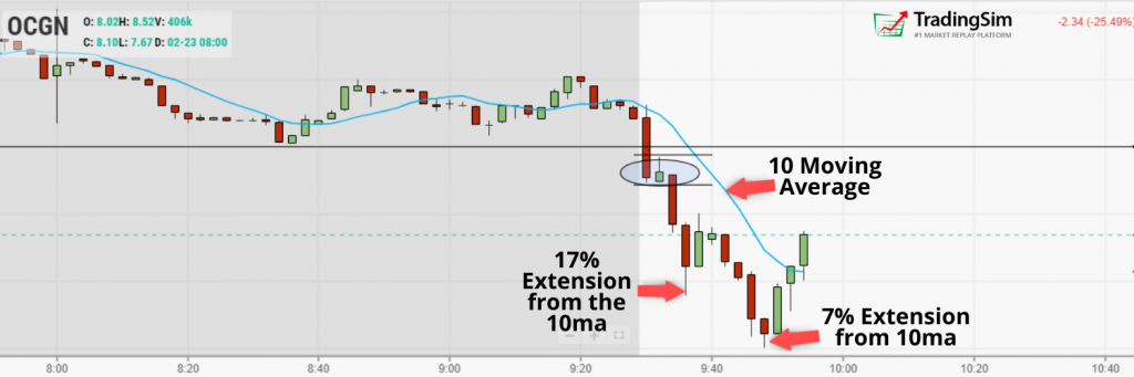 OCGN extension from 10 moving average