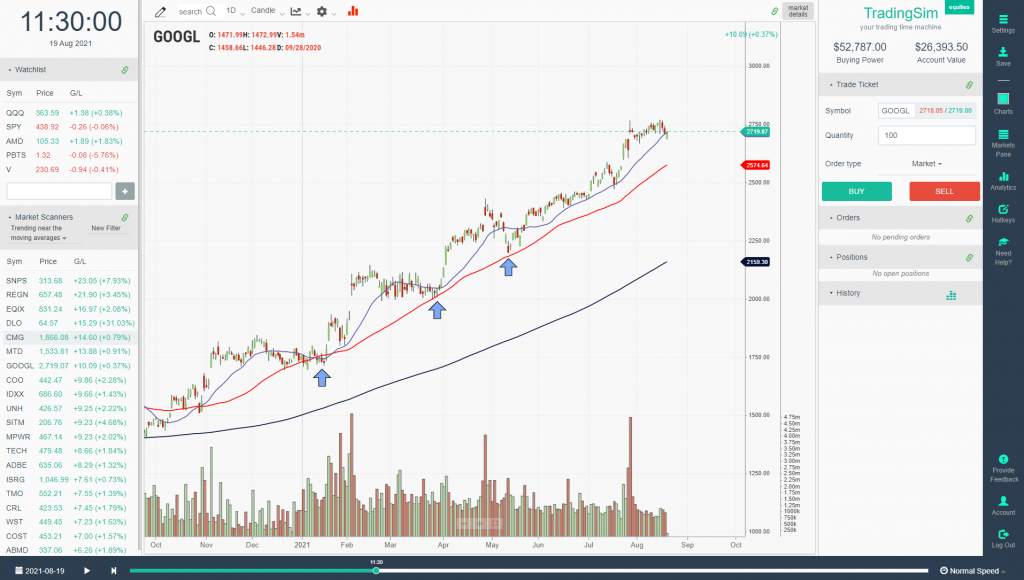 Trend Trading the 50 moving average