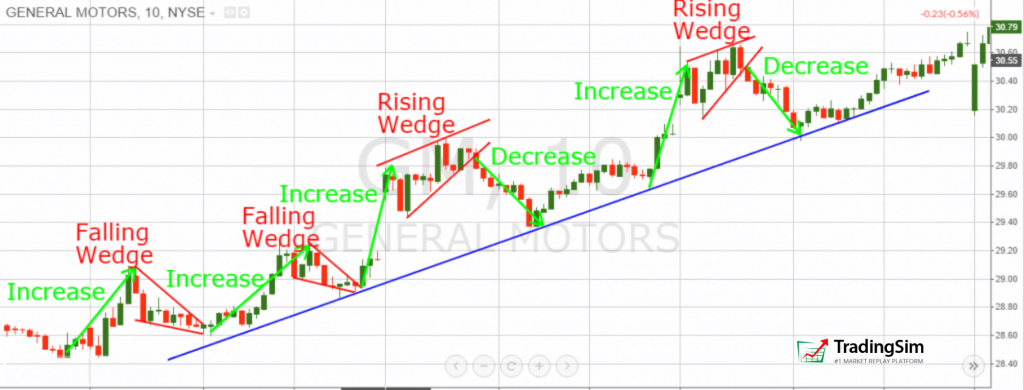Rising and falling wedge continuation patterns