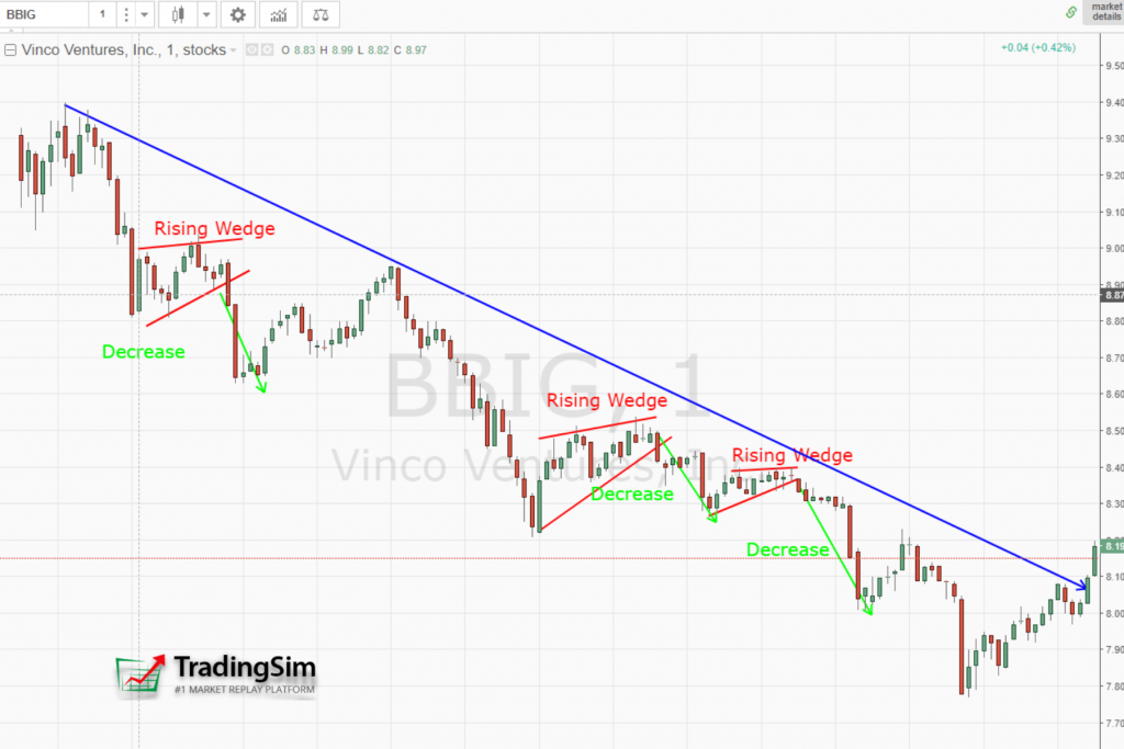Rising wedges in a downtrend