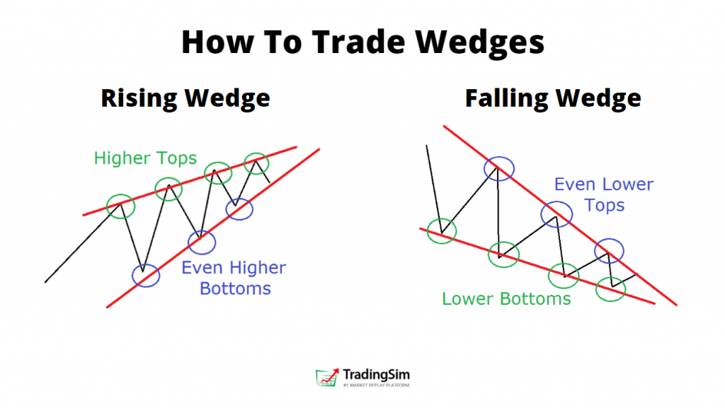 Rising and falling wedges banner