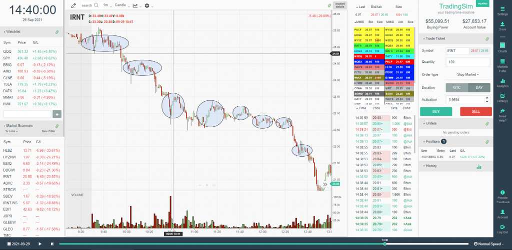 Pullbacks in a down trend