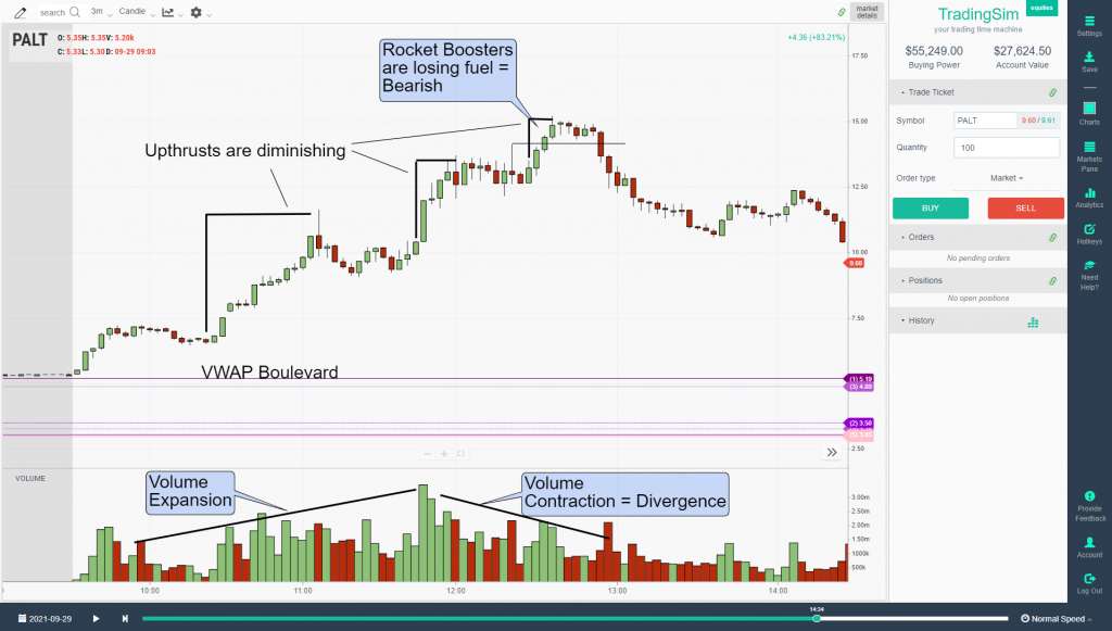 Unhealthy Pullback at the top